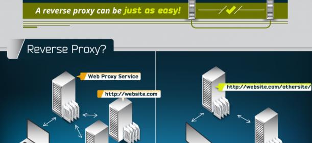How Can I Host a WordPress Blog on a Joomla site?