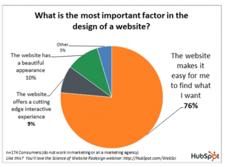 Website Clarity is the most important part of design.
