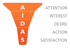 AIDAS Diagram